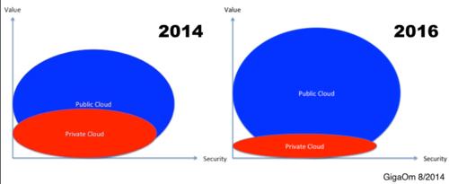 Security Private vs Public Cloud 2014 2016