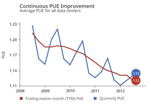 PUE average Google data centers