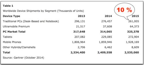 Gartner total devices sold 2015