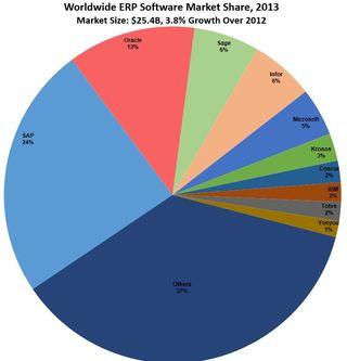 ERP-Market-Share-2013 Gartner