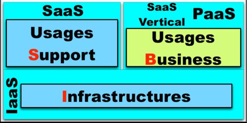 BIS - Infra, Soutien, Métiers Vertical SaaS