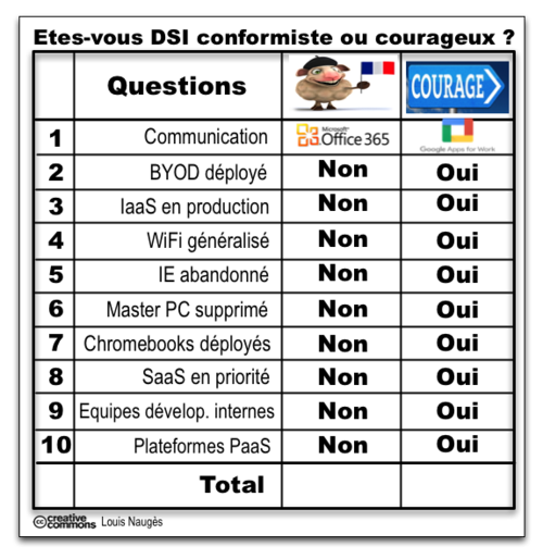Test DSI courage -conformiste