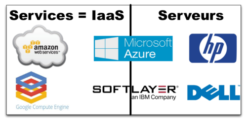 IaaS - Servers vs Services providers