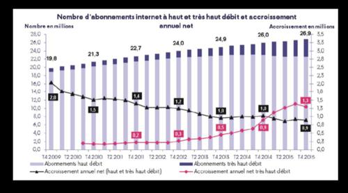 Arcep Abonnés Haut débit Q4 2015