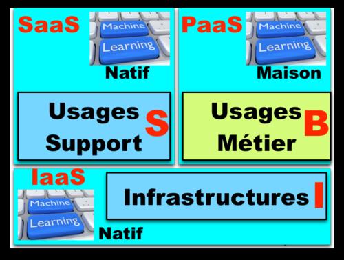 Trois composants BIS - Infra, Soutien, Métiers - Machine Learning