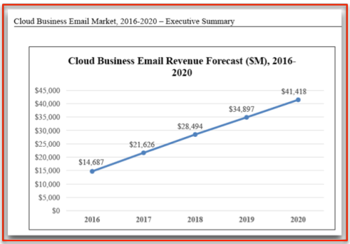 Radicati Cloud email revenues growth