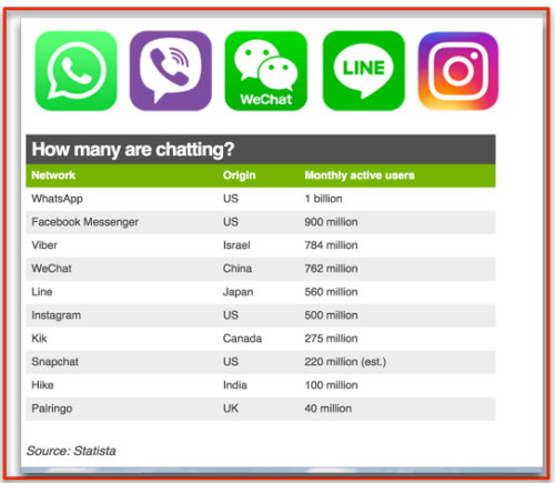 Main Chat Apps