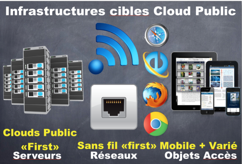 Infrastructures Cibles Cloud Public