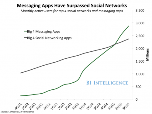 4 top messaging vs 4 top social networks