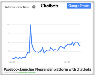 Google Trends ChatBots 2016