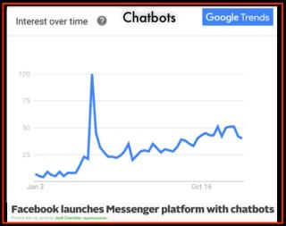 Google Trends ChatBots 2016