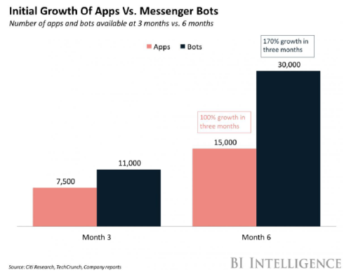 Growth rate Apps vs Bots on Messenger