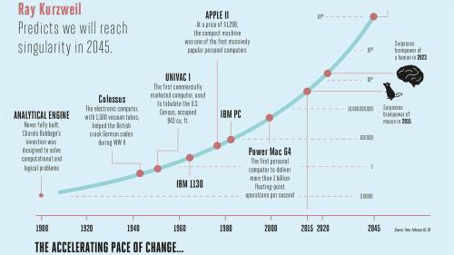 Kurzweil AI Singularity by 2045