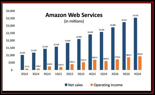 AWS Sales 2016