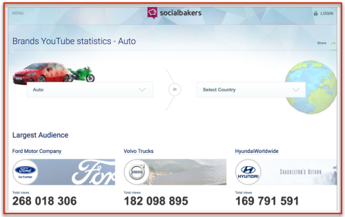 YouTube presence of cars vendors