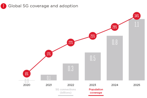 Global 5G coverage & adoption 2020 - 2025