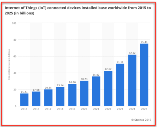 Number of IoT devices in 2025