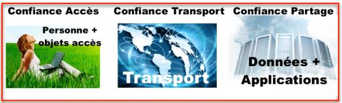 Securité 3 niveaux - Personne : transport : Data center