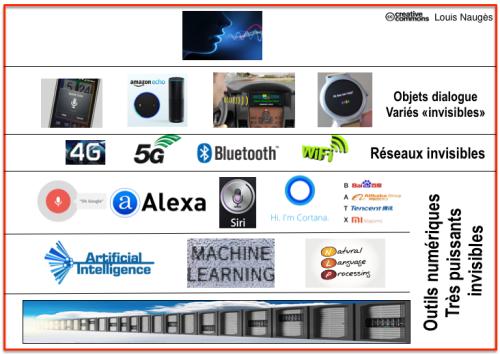 Framework composants SI Voix + réseaux
