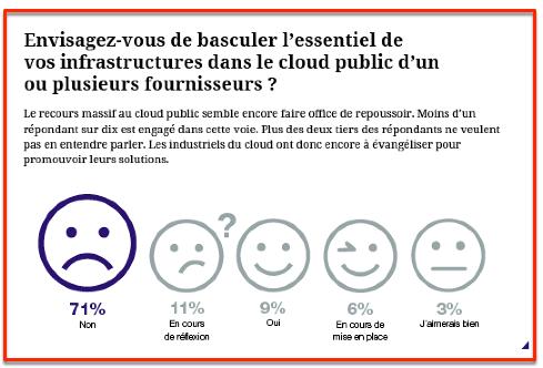 Entreprises et Cloud : deux démarches, deux visions