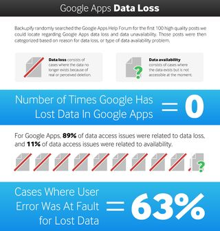 Backupify Data loss