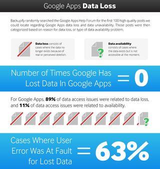 Backupify Data loss