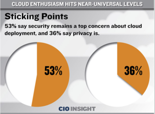 CIO survey on Cloud fears