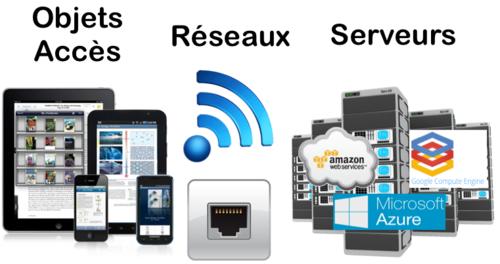 Objets accès - réseaux - Serveurs
