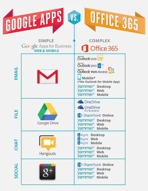 Google Apps Vs Office 365 access tools