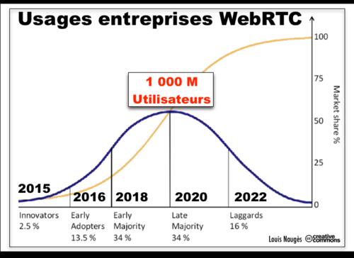 Gauss Curve WebRTC