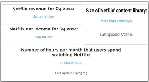Netflix Key Numbers