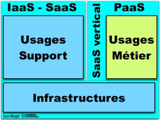 Trois composants BIS - Infra, Soutien, Métiers