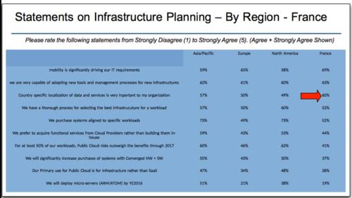 Saugatuck Infrastructures France planning