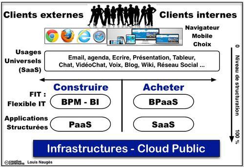 Cloud_it_architecture_components_buy_vs_build