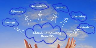 DPC Cloud benefits S 73812907
