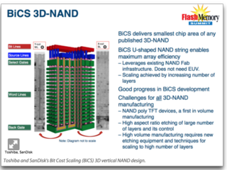 Vertical NAND storage
