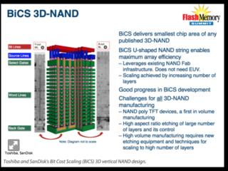 Vertical NAND storage