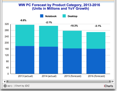 IDC PC sales forecasts 2013 - 2016