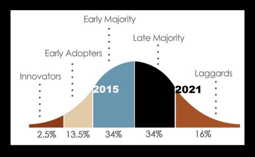 Gauss Curve Innovation 2015 - 2021