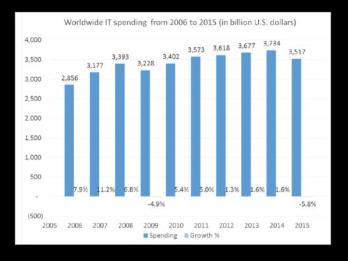 Accelerance - IT market 2005 - 2015