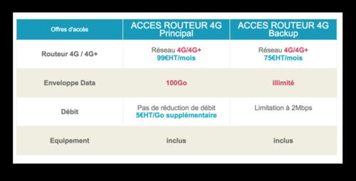 Tarifs BouyguesTel Routeur 4G pro