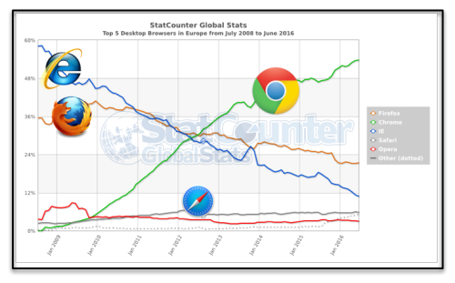 Browser Europe Juin 2016