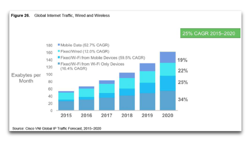 Cisco VNI 2015 - 2020 - Internet Traffic WiFi vs mobiles