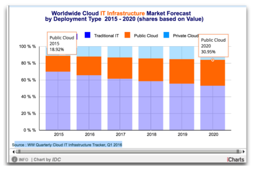 IDC Public Cloud vs Classical - 2015 - 2020