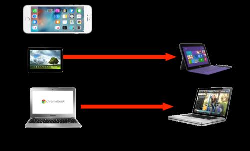 Prix moyen smartphones tablet laptop - €