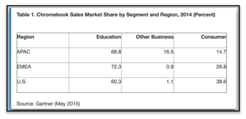 Chromebooks sales : Sector :Continent