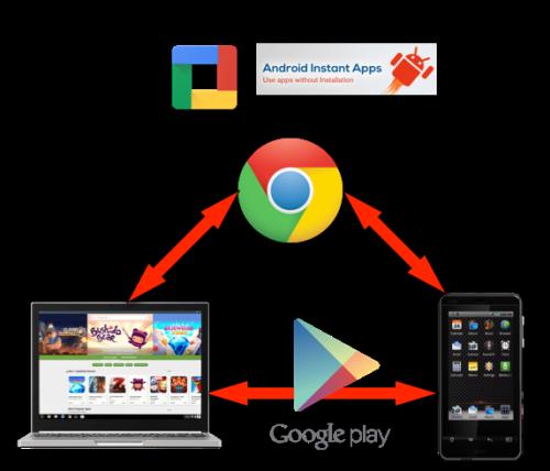 Complémentarité Chromebook Smartphone