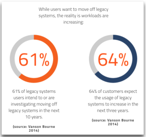 Mainframe Stats - users want to move, Workloads up