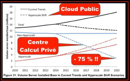 Evolution Nb serveurs vendus, hyperscale vs classique