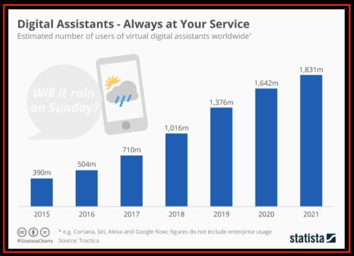 Voice Digital Assistants